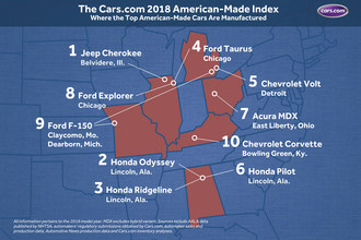 Jeep Cherokee Tops the 2018 Cars.com American-Made Index™