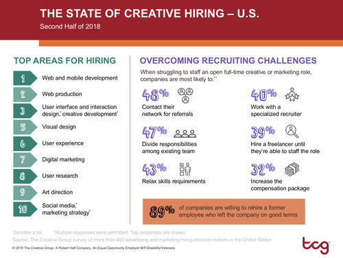 Research from The Creative Group reveals in-demand creative skills and top sourcing strategies for hard-to-staff roles.
