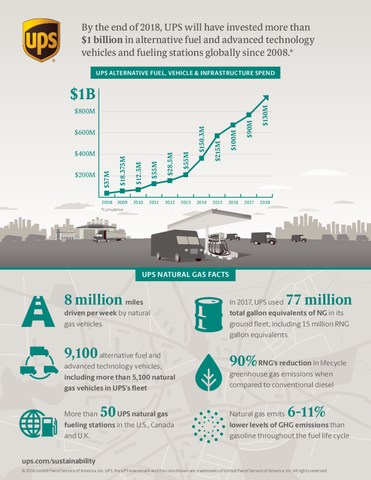 UPS Natural Gas Infographic (CNW Group/UPS Canada Ltd.)