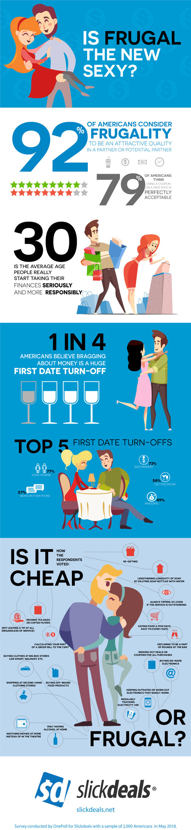 A survey of 2,000 Americans, conducted by Slickdeals, looked into all things money, frugality, and dating, uncovering some very interesting stats in the process