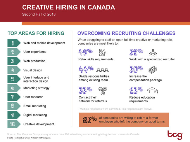 Creative hiring in Canada (CNW Group/The Creative Group)