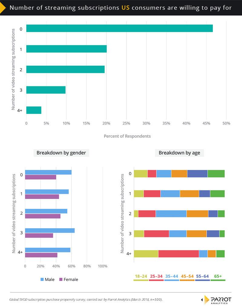 Parrot Analytics U.S. SVOD Purchase Study - Q1 2018