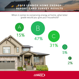 Lennox Home Energy Report Card Survey Finds That American Homeowners Earn High Marks When It Comes To Saving Energy At Home