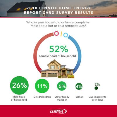 (PRNewsfoto/Lennox Industries)