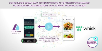 Proposed integration of Ascensia Diabetes Care's CONTOUR®NEXT ONE BGM meter and CONTOUR®DIABETES App and Whisk's AI Culinary Coach (PRNewsfoto/Ascensia Diabetes Care)
