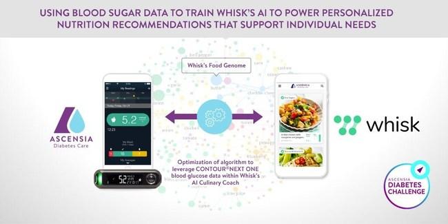 Proposed integration of Ascensia Diabetes Care's CONTOUR®NEXT ONE BGM meter and CONTOUR®DIABETES App and Whisk's AI Culinary Coach (PRNewsfoto/Ascensia Diabetes Care)