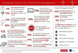 Survey Results - full infographic at http://info.aravo.com/cefpro-third-party-risk-survey-infographic