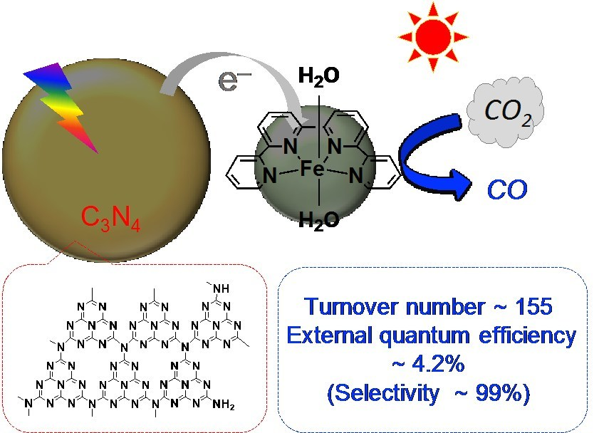 CO2 reduction using a photocatalyst combining carbon nitride and an iron complex