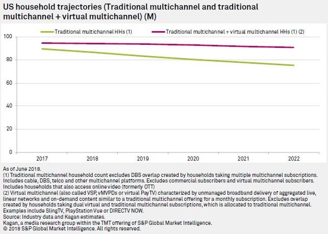 US household multichannel trajectories