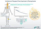 Prevention Efforts Remain Necessary as Surgical Fires Decrease Statewide