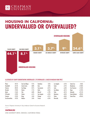 Housing in California is a Better Value Than You Think; Professor and Students' Statistical Model Reveals the Counties with the Best Pricing in the State; Credit: Chapman University