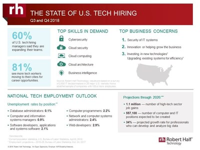 Robert Half Technology survey reveals hiring plans of IT decision makers through the end of the year.