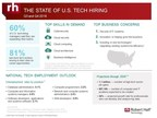 Tech Hiring Hot Across U.S., IT Leaders Prioritizing Security