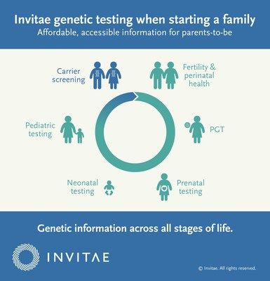 Invitae genetic testing when starting a family
