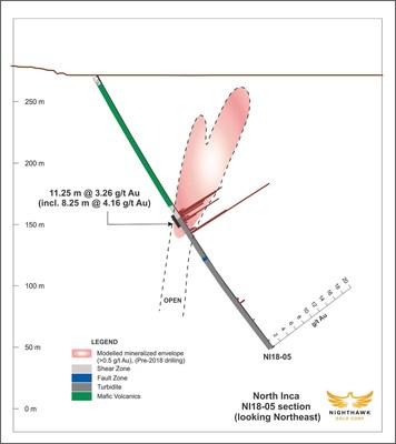 Figure 3.  Cross Section – Drillhole NI18-05 (CNW Group/Nighthawk Gold Corp.)