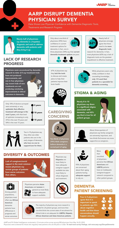 AARP Disrupt Dementia Physician Survey