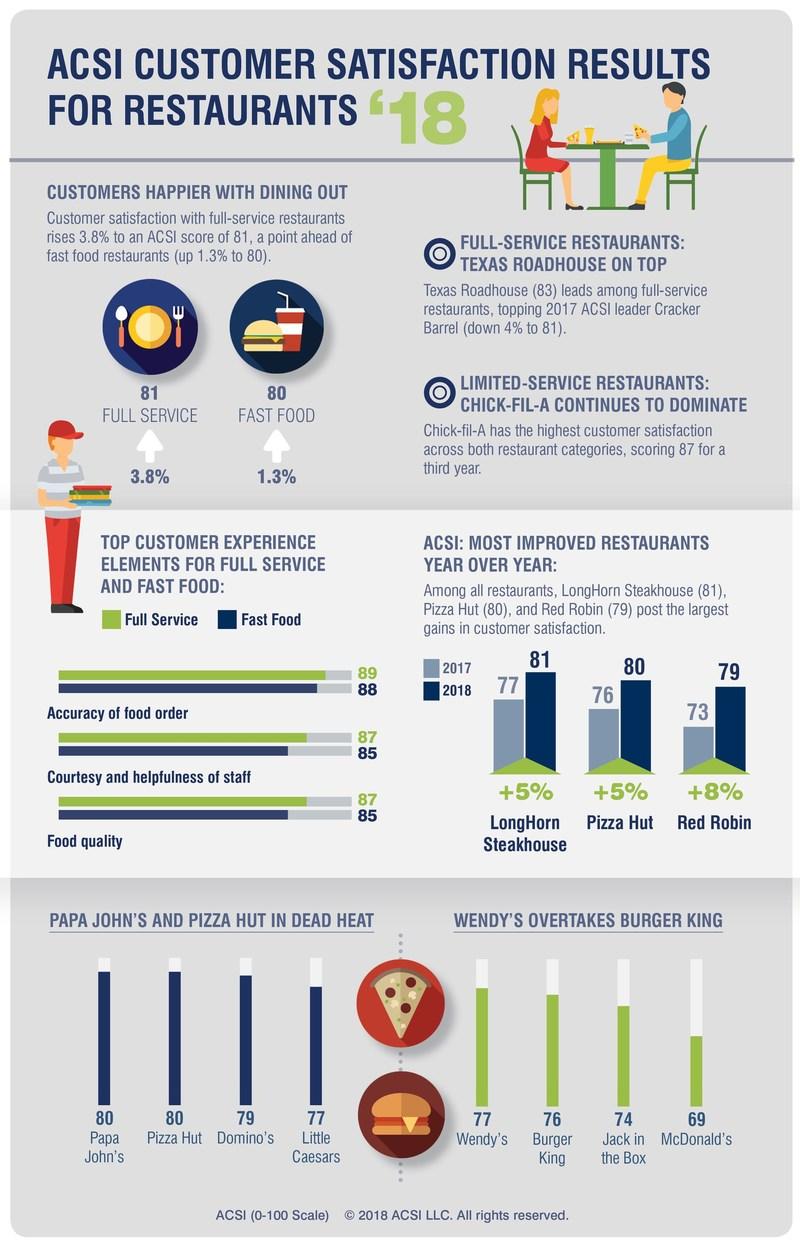 Thesis on customer satisfaction in restaurants