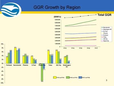 GGR Growth by Region
