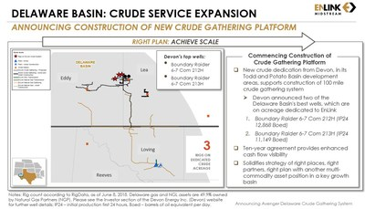 EnLink Midstream will construct a new crude oil gathering system in the Northern Delaware Basin called the Avenger Crude Oil Gathering System. Avenger exemplifies EnLink's proven approach of utilizing existing platforms to grow and expand service offerings with projects anchored by strong, active producers. EnLink successfully implemented this multi-commodity strategy in top U.S. basins like Central Oklahoma and the Midland Basin.