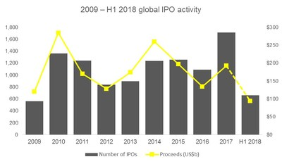 Global IPO trends: Q2 2018