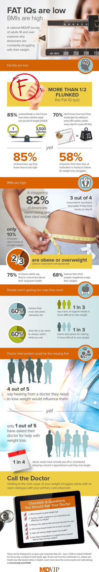 MDVIP Fat IQ Survey Infographic: Most Americans say they know how to eat right, but more than half failed a basic quiz about dietary facts and weight loss, according to a new survey conducted by MDVIP and Ipsos Public Affairs. (Credit: MDVIP)