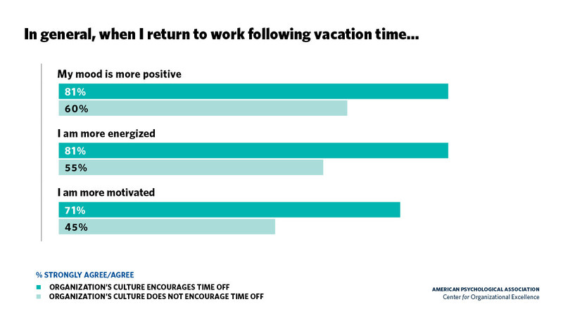 The benefits of vacation time are fleeting, a new survey from the American Psychological Association finds. Nearly 2 in 3 working adults said that when they return to work, the benefits either disappear immediately (24 percent) or last only a few days (40 percent). When an organization's culture encourages time off, employees are more likely to have the necessary stress recovery experiences when they use vacation time.