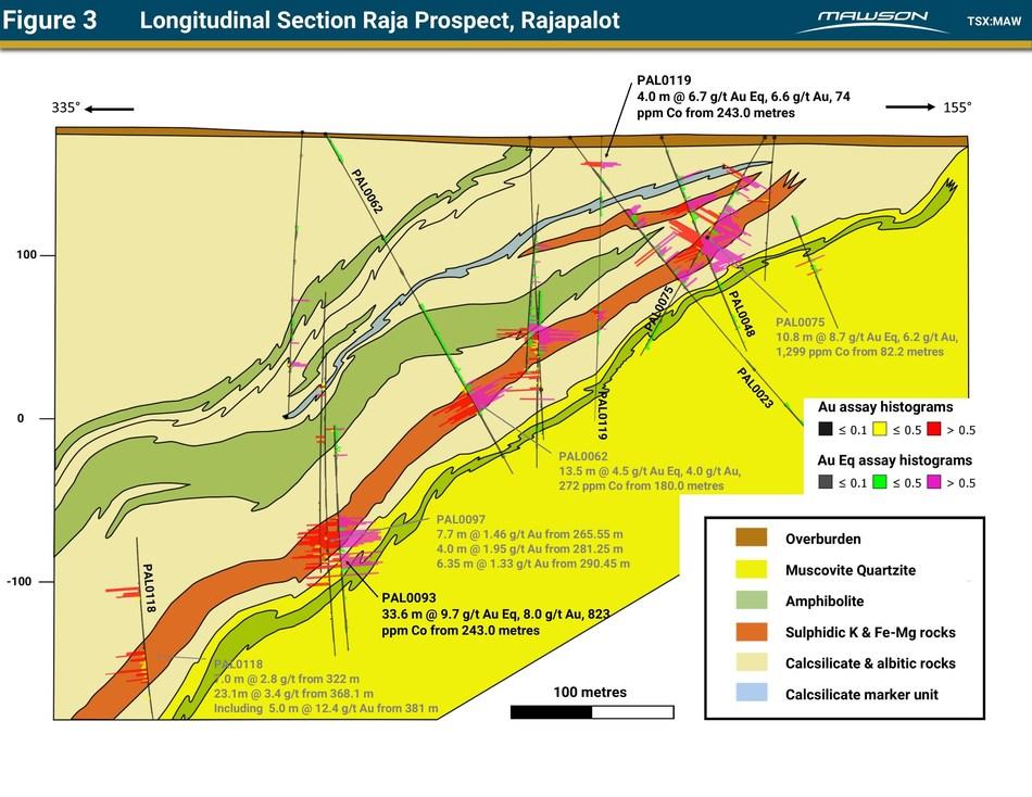 Figure 3 Longitudinal Section Raja Prospect, Rajapalot (CNW Group/Mawson Resources Ltd.)