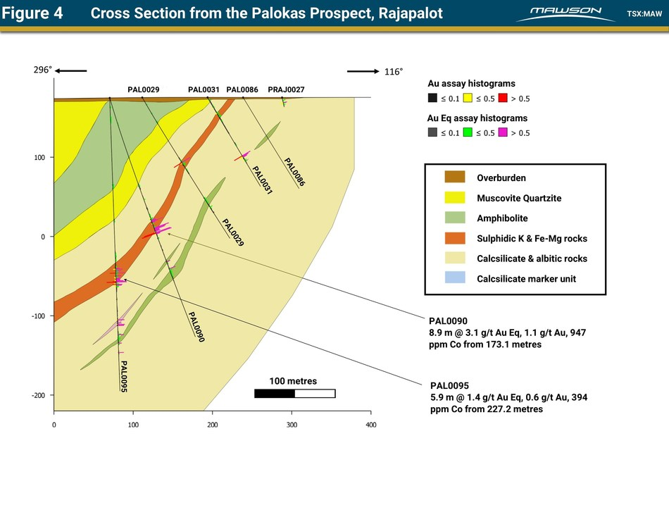 Figure 4 Cross Section from the Palokas Prospect, Rajapalot (CNW Group/Mawson Resources Ltd.)