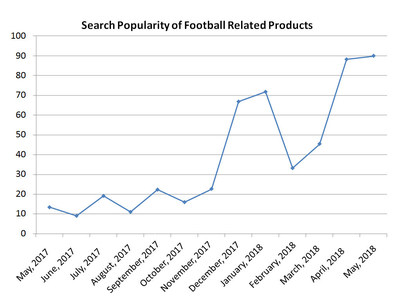 Search Popularity of Football Related Products