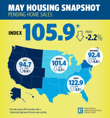 May 2018 Pending Home Sales Infographic