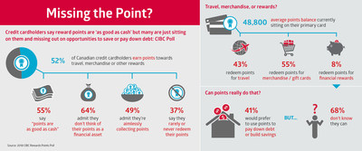 Missing the point? Credit cardholders say reward points are 'as good as cash' but many are just sitting on them and missing out on opportunities to save or pay down debt: CIBC Poll (CNW Group/CIBC - Consumer Research and Advice)