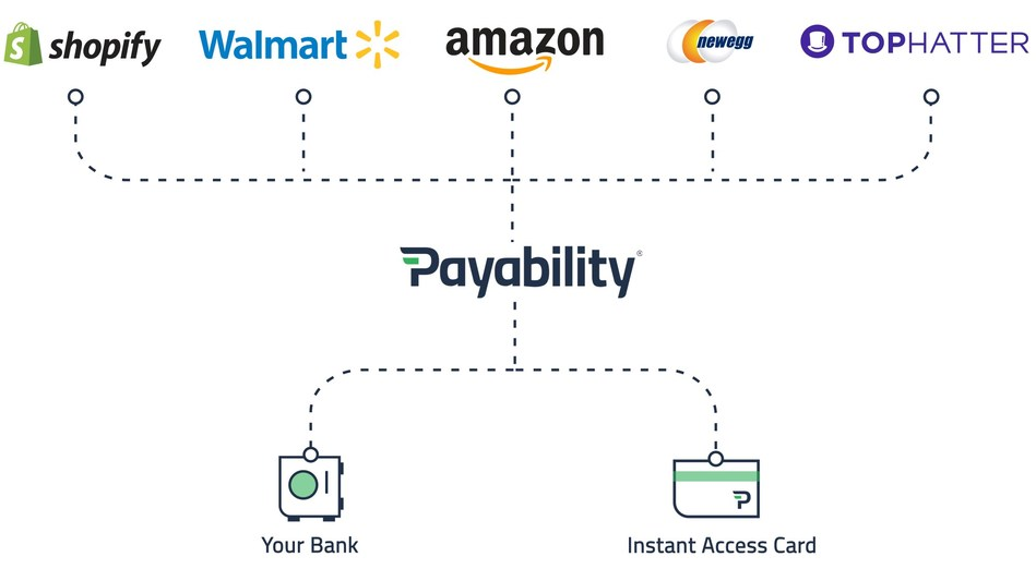 Payability works for customers who sell on multiple marketplaces as illustrated here.