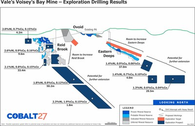 Vale's Voisey's Bay Mine - Exploration Drilling Results (CNW Group/Cobalt 27 Capital Corp)