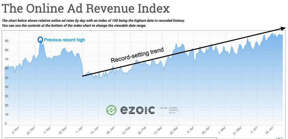 Ezoic's popular Ad Revenue Index reflects a record rise in digital ad rates for publishers
