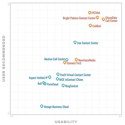 Gartner's Software Advice Names Bright Pattern FrontRunner for Call Center Software