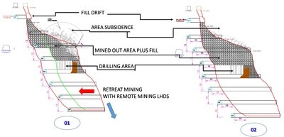 Figure 8- Proposed Mining Sequence for Sub Level Cave Bulk Mining Method. Sub Level Cave Technique using fill to prevent surface subsidence (CNW Group/Sierra Metals Inc.)