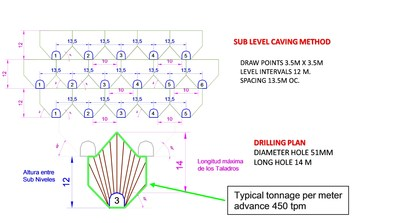 Figure 9- Sub Level Caving Method (CNW Group/Sierra Metals Inc.)