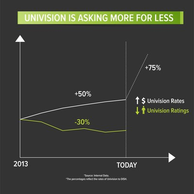 DISH: Univision Communications Inc. Walks Away from Negotiation Table, Creates Apparent Impasse, Seeks Massive Price Increase in Face of Ratings Tumble