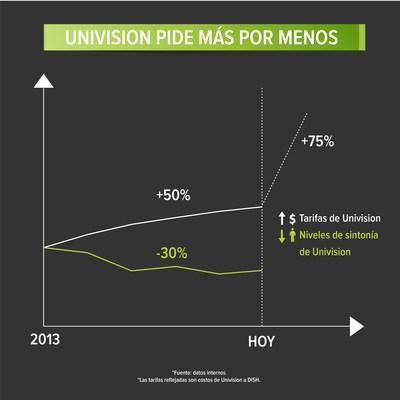 Univision Pide Mas Por Menos