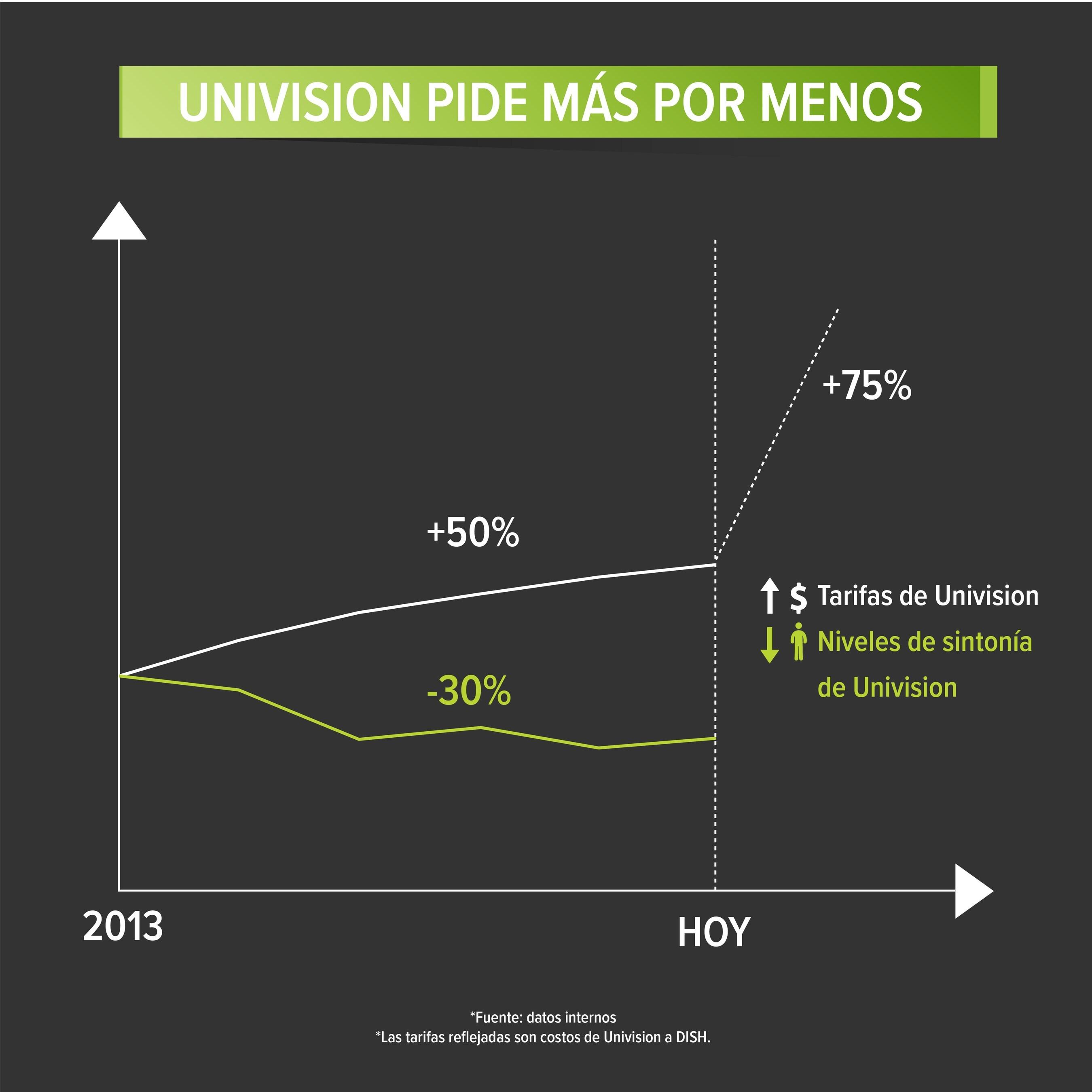 DISH: Univision Suspende Señal de Sus Canales