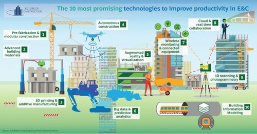 Top 10 Most Promising Technologies to Improve Productivity in Construction (PRNewsfoto/Consolidated Contractors Company)