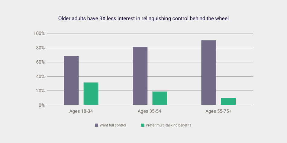 In a recent Esurance survey about American's perceptions of self-driving cars, not surprisingly, older adults are less interested in relinquishing control behind the wheel.