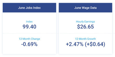 Following a small increase in May, the Small Business Jobs Index dipped in June to 99.40, marking a 0.69 percent decrease year-over-year and 12 consecutive months under 100. The pace of annual wage growth moderated, falling to 2.47 percent ($0.64) in June.