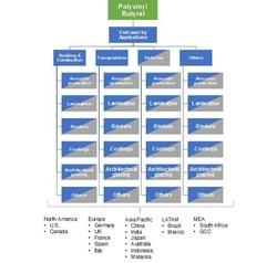 Polyvinyl Butyral (PVB) Market Segmentation 2017-2024
