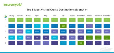 A new report from InsureMyTrip ranks the most popular cruise destinations for every month of the year. Results are based on all travel insurance purchases sold for cruise vacations on InsureMyTrip.com from 2015 to 2018 (thus far). Note: for the purpose of this report, United States refers to the 48 contiguous states. Alaska, Hawaii, Puerto Rico and other U.S. territories are separate destinations.