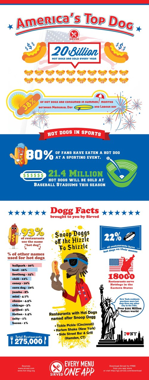 Americas Top Dog - Info Graphic