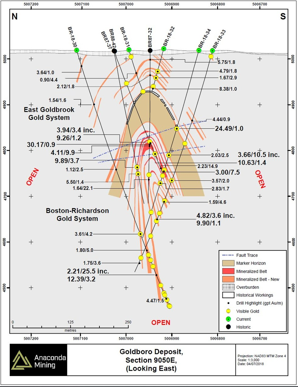 Exhibit B. A geological cross section 9050E through the BR Gold System showing the location of drill holes and drill intersections of mineralized zones. (CNW Group/Anaconda Mining Inc.)