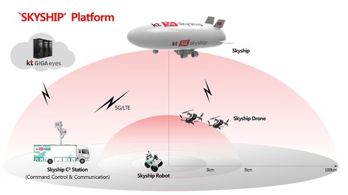 KT's SKYSHIP platform has its namesake airship for searching survivors and alerting command during an emergency situation.
