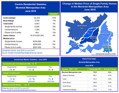 Centris Residential Sales Statistics – June 2018 (CNW Group/Greater Montréal Real Estate Board)