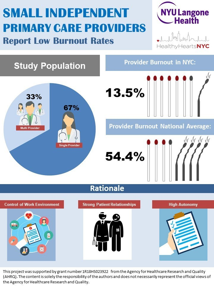 Physicians who work in small, independent primary care practices report dramatically lower levels of burnout than the national average (13.5 percent vs. 54.4 percent)